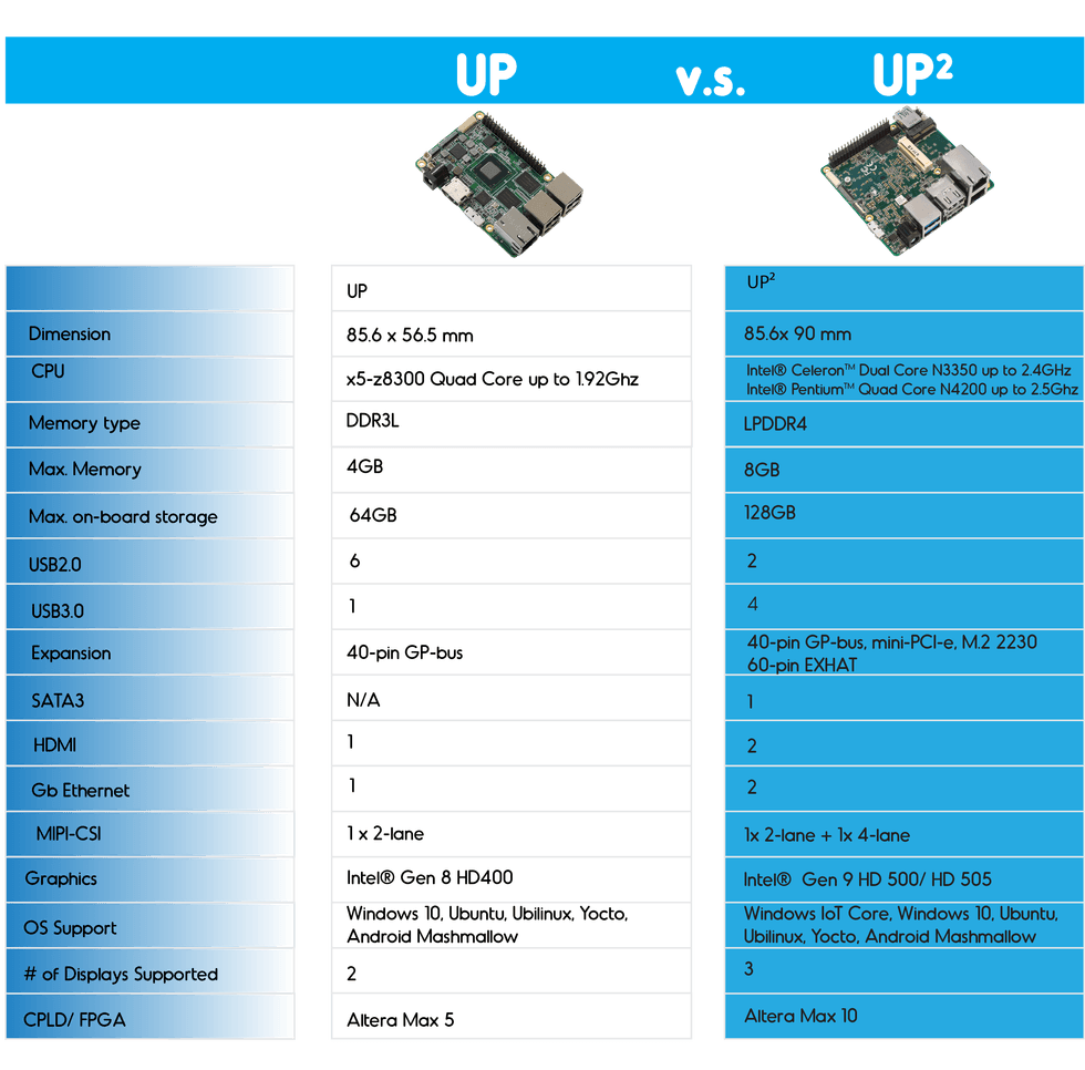AAEON introduce the UP Squared board